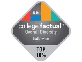 WWU is in the top 10% of all schools in the country for diversity.