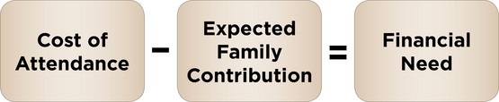 Cost of Attendance - Expected Family Contribution = Financial Need